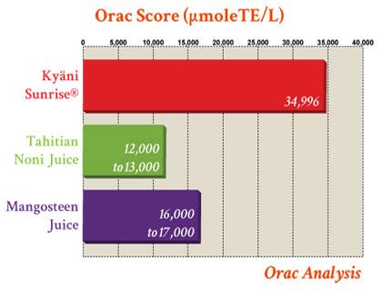 orac-score-kyani-sunrise1
